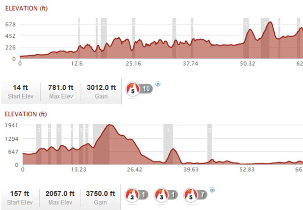 Climate Ride elevation profiles